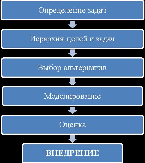 Схема этапов системного