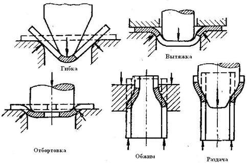 Операции листовой штамповки