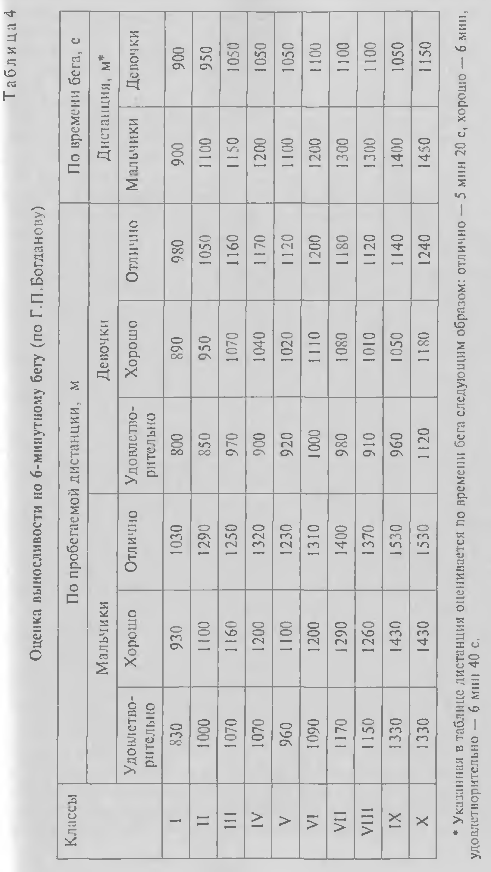 Контрольные упражнения тесты для определения уровня развития  Во время выполнения теста измеряются как эргометричсские время объем и интенсивность выполнения заданий так и физиологические показатели максимальное